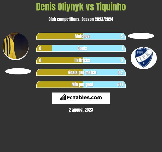 Denis Oliynyk vs Tiquinho h2h player stats