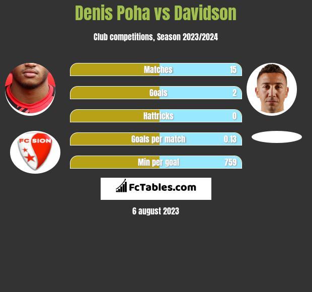 Denis Poha vs Davidson infographic