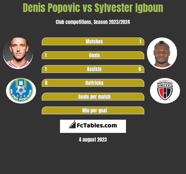 Denis Popovic vs Sylvester Igboun h2h player stats