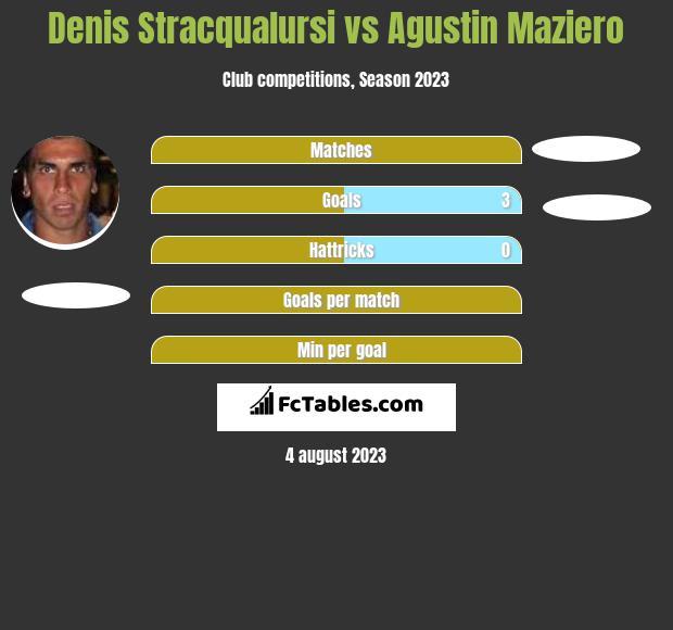 Denis Stracqualursi vs Agustin Maziero infographic