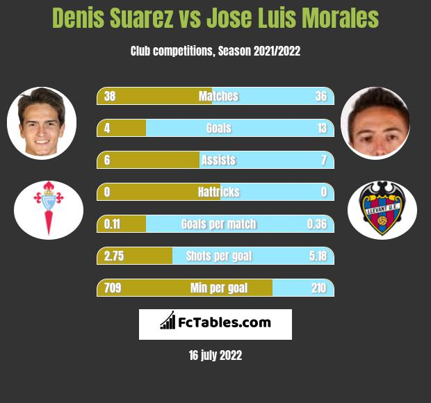 Denis Suarez vs Jose Luis Morales infographic