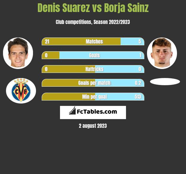 Denis Suarez vs Borja Sainz infographic