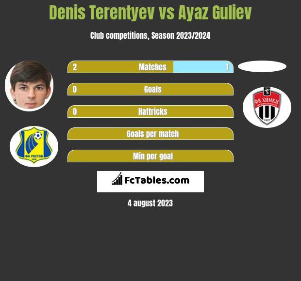 Denis Terentyev vs Ayaz Guliev infographic