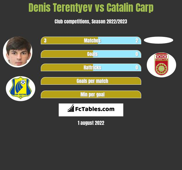 Denis Terentyev vs Catalin Carp infographic