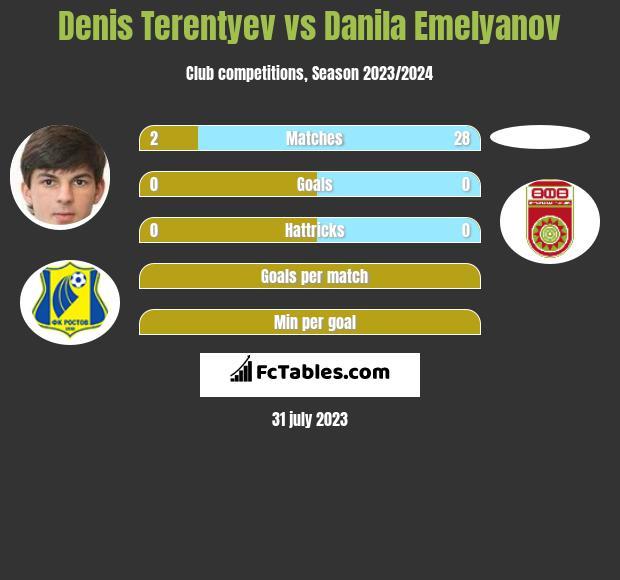 Denis Terentyev vs Danila Emelyanov infographic