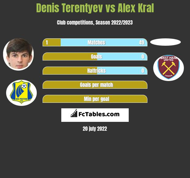 Denis Terentyev vs Alex Kral infographic