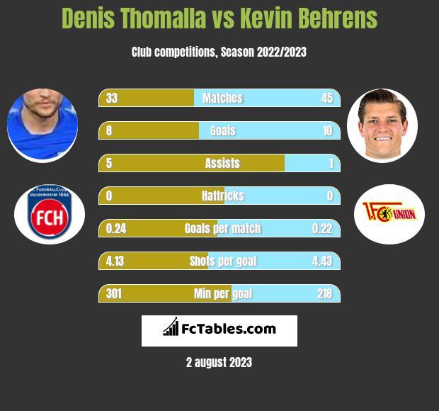 Denis Thomalla vs Kevin Behrens infographic