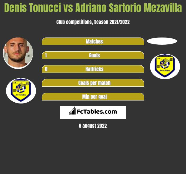 Denis Tonucci infographic statistics for Juve Stabia