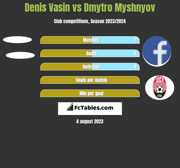 Denis Vasin vs Dmytro Myshnyov h2h player stats