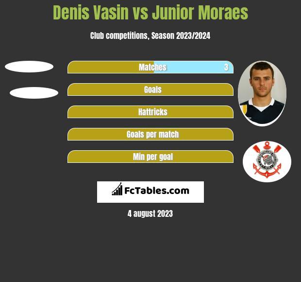 Denis Vasin vs Junior Moraes h2h player stats