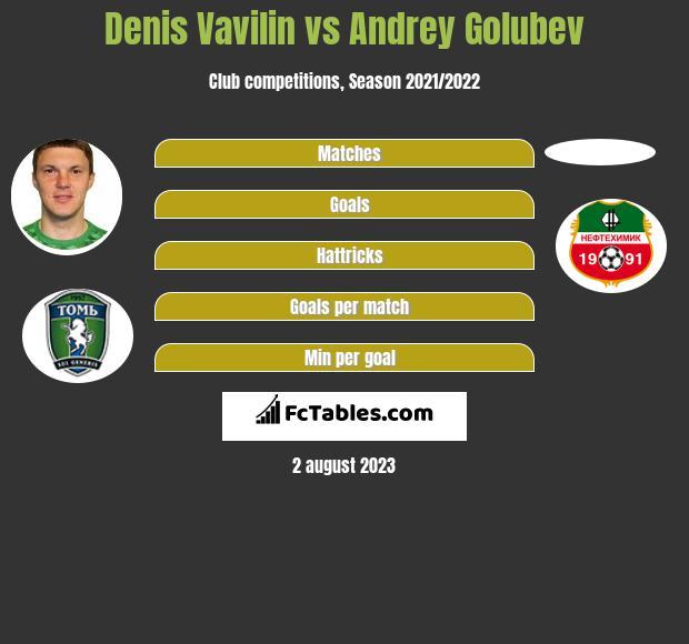 Denis Vavilin vs Andrey Golubev infographic