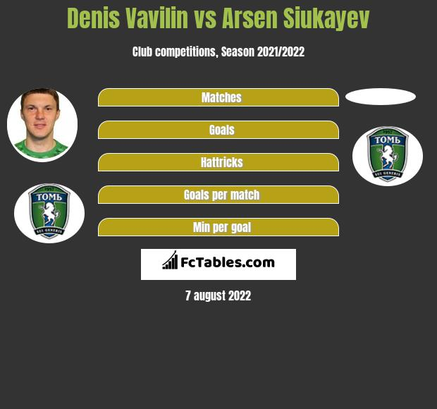 Denis Vavilin vs Arsen Siukayev infographic