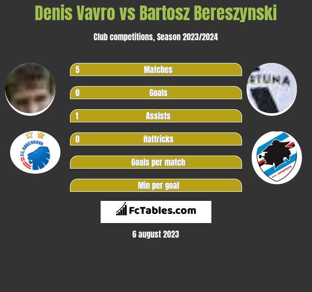 Denis Vavro vs Bartosz Bereszynski infographic