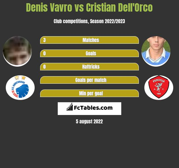 Denis Vavro infographic statistics for Lecce