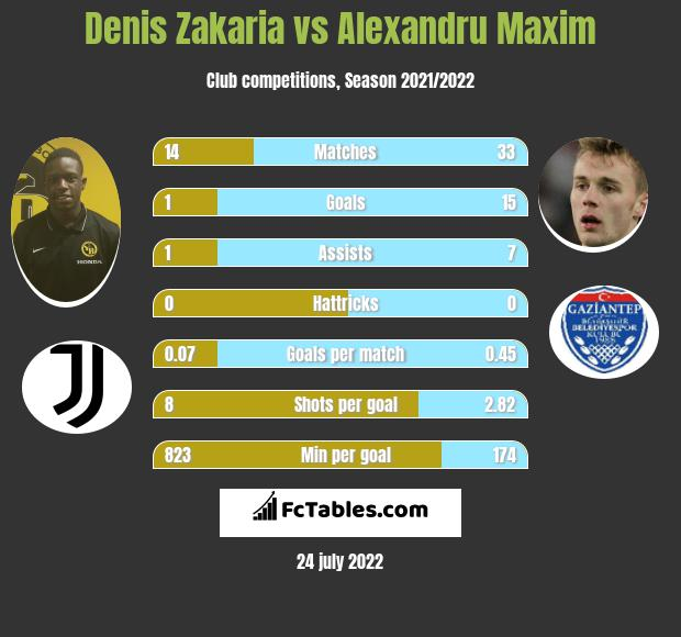 Denis Zakaria infographic statistics for Gaziantep BB