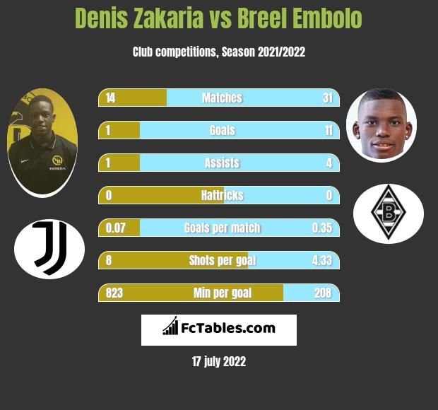 Denis Zakaria vs Breel Embolo infographic