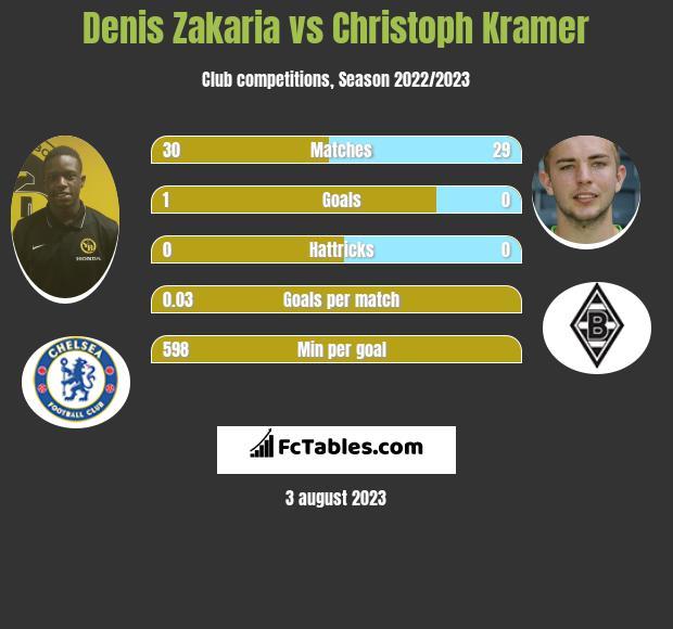Denis Zakaria vs Christoph Kramer infographic