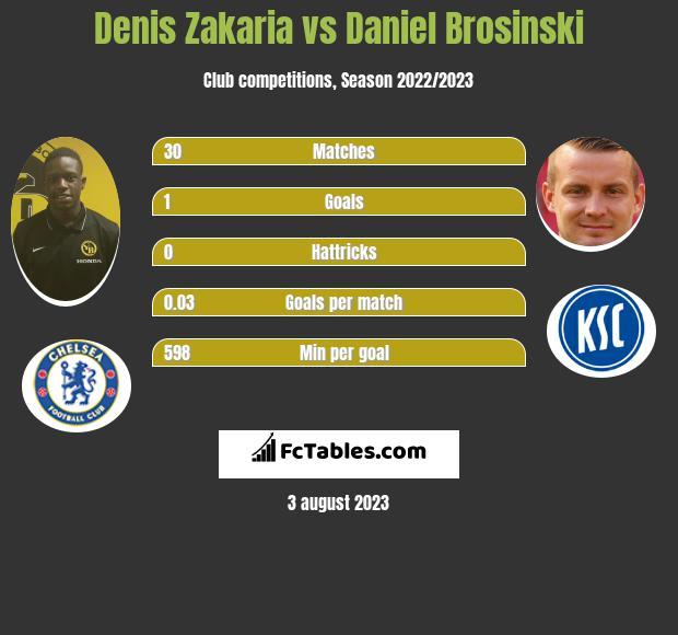 Denis Zakaria vs Daniel Brosinski infographic
