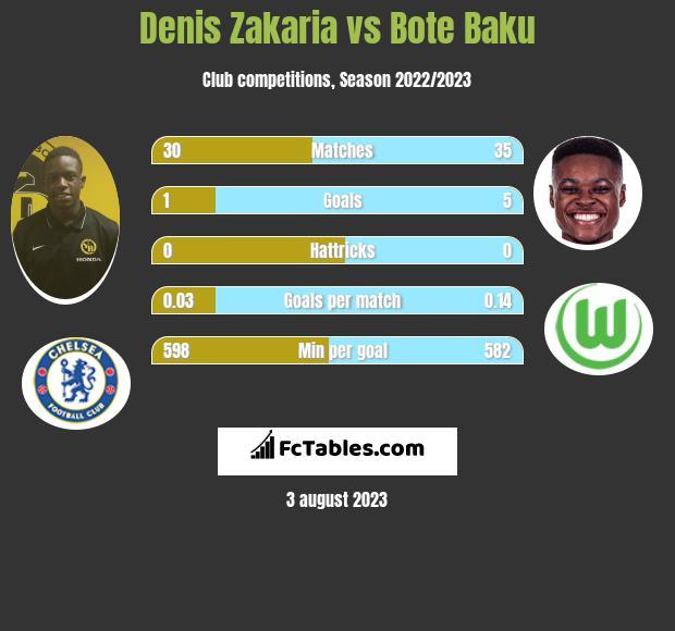Denis Zakaria vs Bote Baku infographic