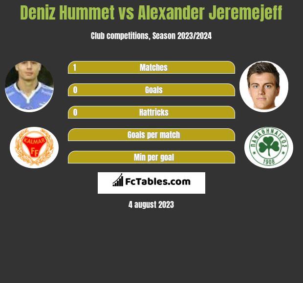 Deniz Hummet vs Alexander Jeremejeff h2h player stats