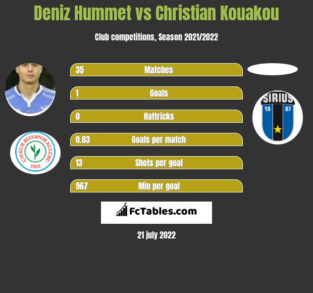 Deniz Hummet vs Christian Kouakou infographic