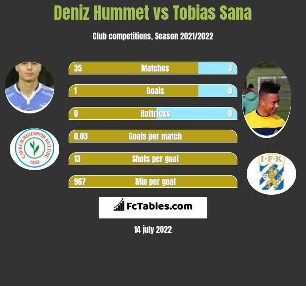Deniz Hummet vs Tobias Sana infographic