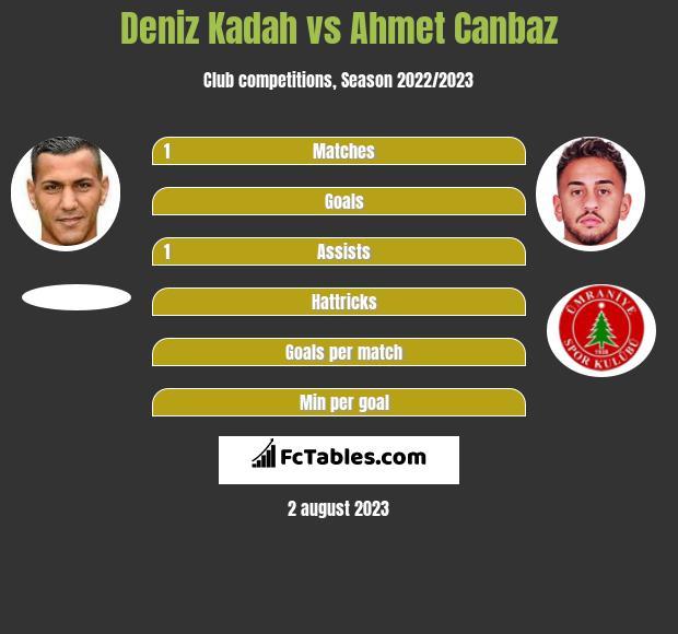 Deniz Kadah vs Ahmet Canbaz infographic