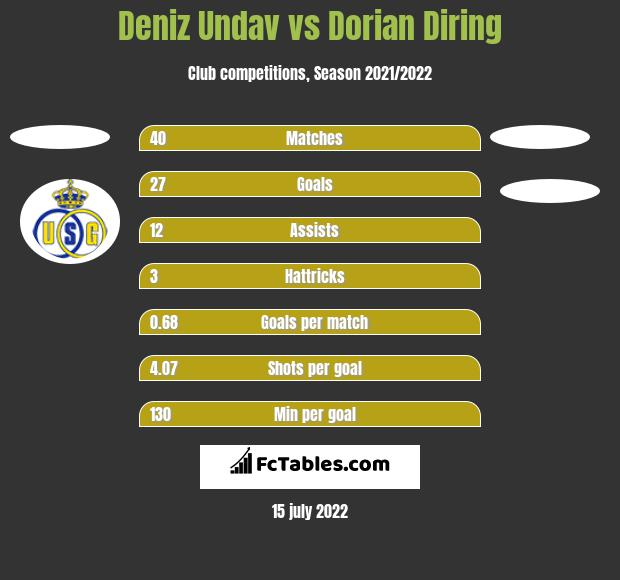 Deniz Undav vs Dorian Diring h2h player stats