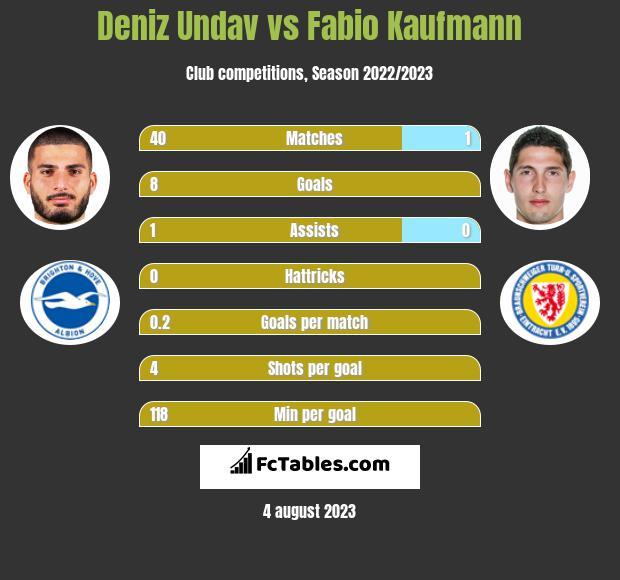 Deniz Undav vs Fabio Kaufmann h2h player stats