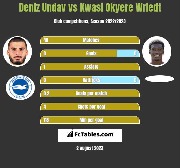 Deniz Undav vs Kwasi Okyere Wriedt h2h player stats