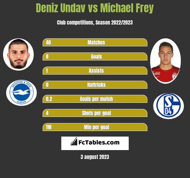 Deniz Undav vs Michael Frey h2h player stats