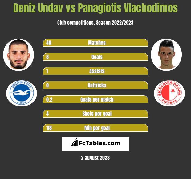 Deniz Undav vs Panagiotis Vlachodimos h2h player stats