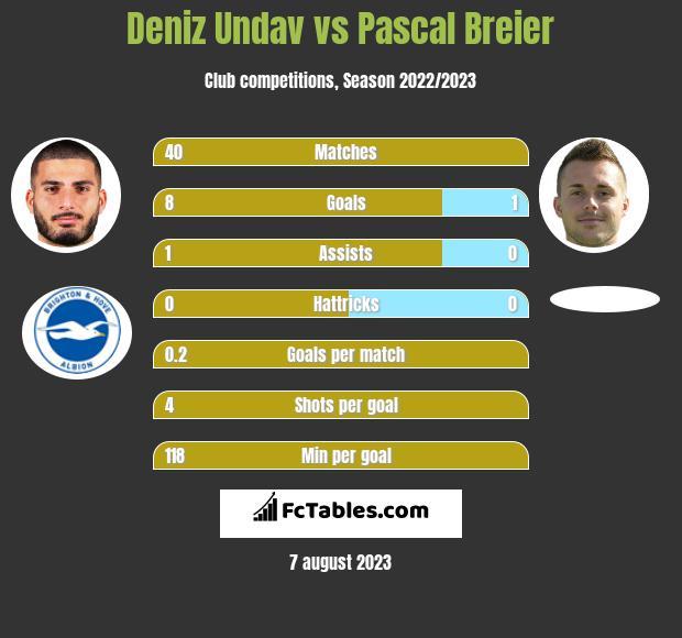 Deniz Undav vs Pascal Breier h2h player stats