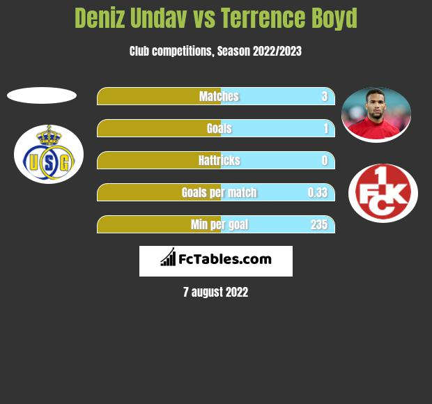 Deniz Undav vs Terrence Boyd h2h player stats