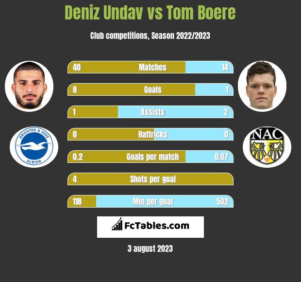 Deniz Undav vs Tom Boere h2h player stats
