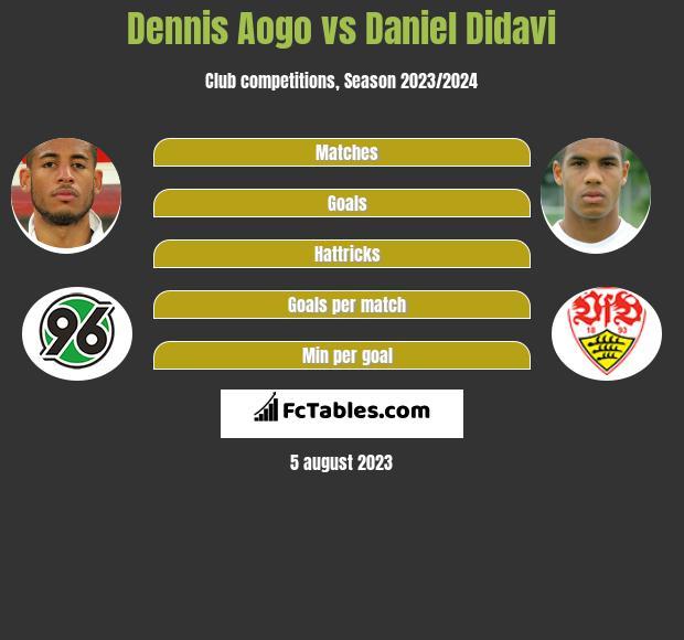 Dennis Aogo vs Daniel Didavi infographic