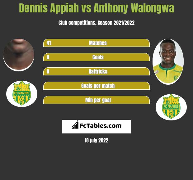 Dennis Appiah vs Anthony Walongwa infographic