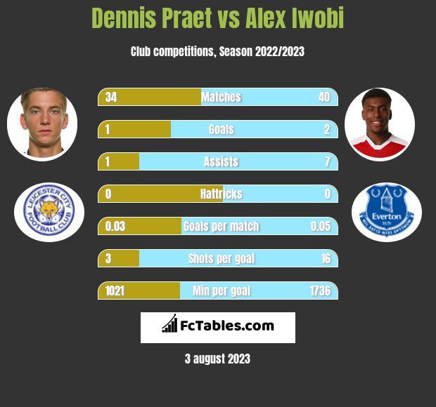 Dennis Praet vs Alex Iwobi infographic