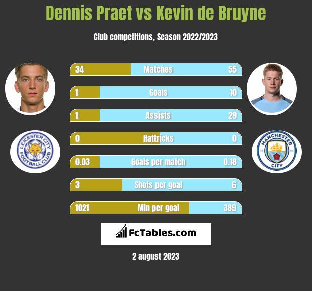 Dennis Praet vs Kevin de Bruyne infographic