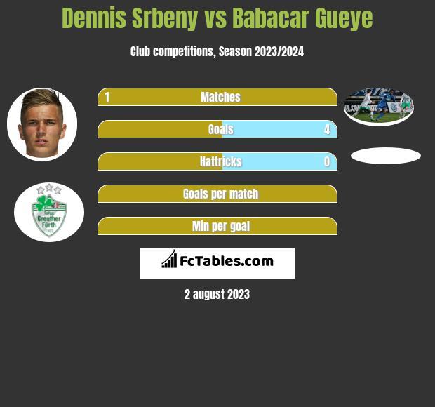 Dennis Srbeny vs Babacar Gueye h2h player stats