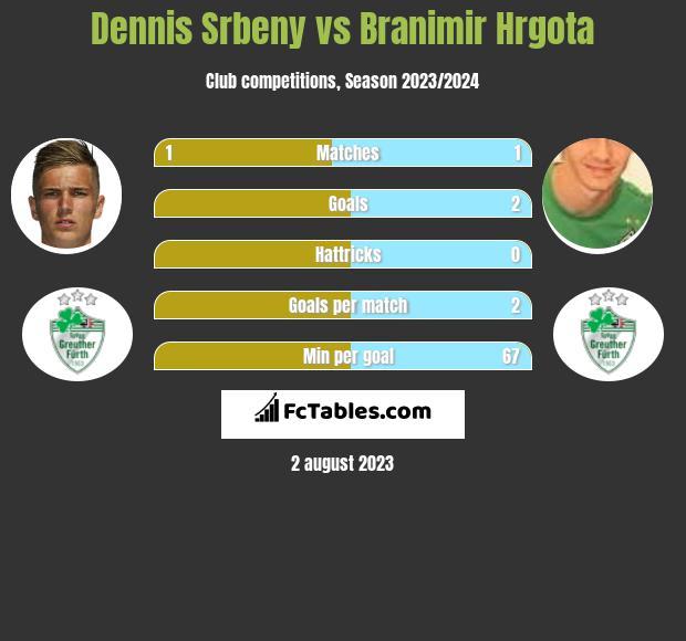 Dennis Srbeny vs Branimir Hrgota h2h player stats