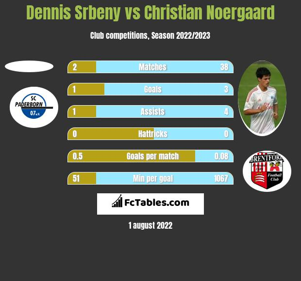 Dennis Srbeny vs Christian Noergaard h2h player stats