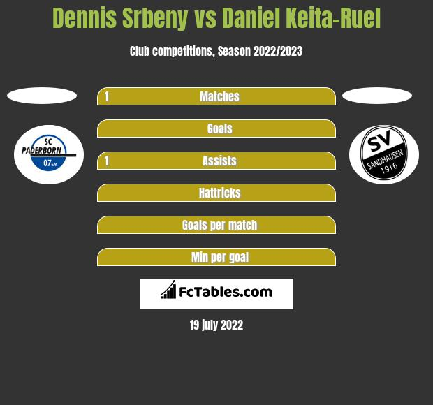 Dennis Srbeny vs Daniel Keita-Ruel h2h player stats
