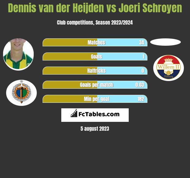 Dennis van der Heijden vs Joeri Schroyen h2h player stats