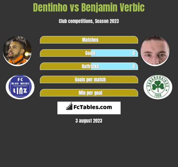 Dentinho vs Benjamin Verbic infographic