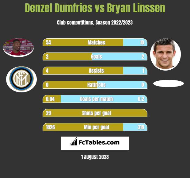 Denzel Dumfries vs Bryan Linssen infographic