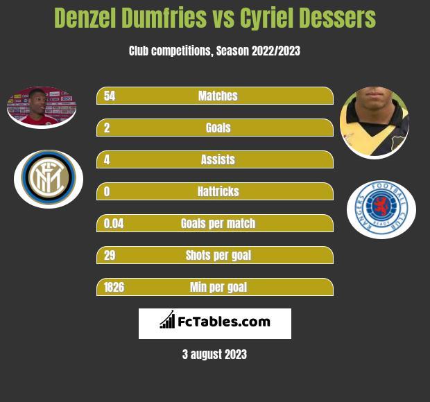 Denzel Dumfries vs Cyriel Dessers infographic