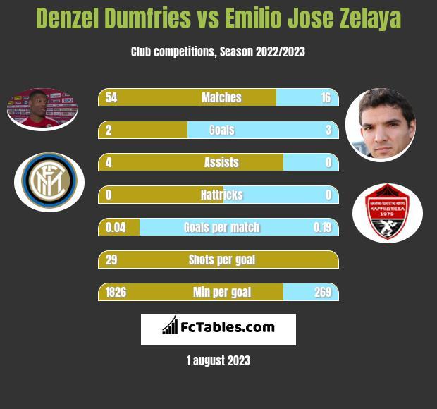 Denzel Dumfries vs Emilio Jose Zelaya infographic