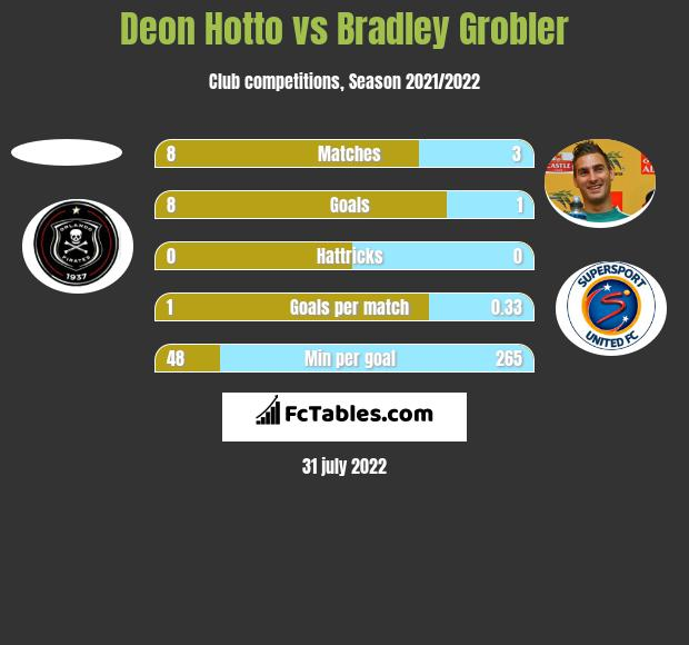 Deon Hotto vs Bradley Grobler h2h player stats