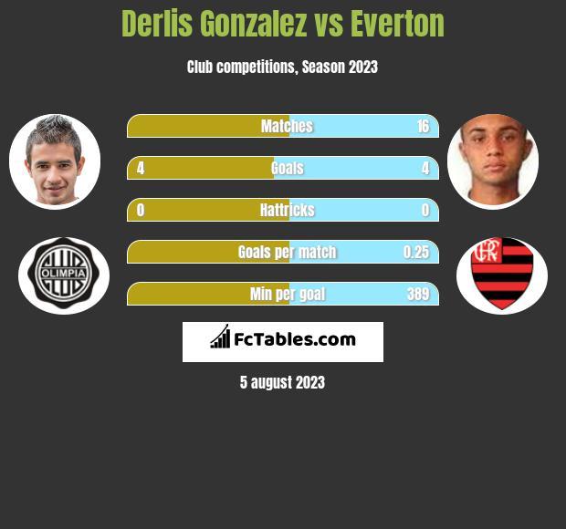 Derlis Gonzalez vs Everton h2h player stats